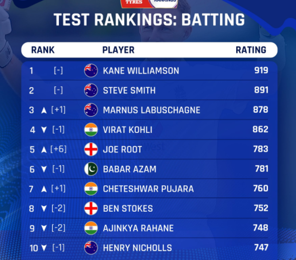 national team Babar Azam has also been demoted one place